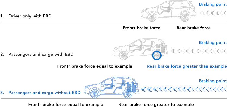 Active Safety | Subaru All-around Safety | Subaru